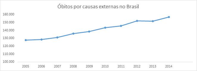Óbitos por causas externas no Brasil